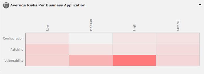 NorthStar: Average Risks Per Business Application