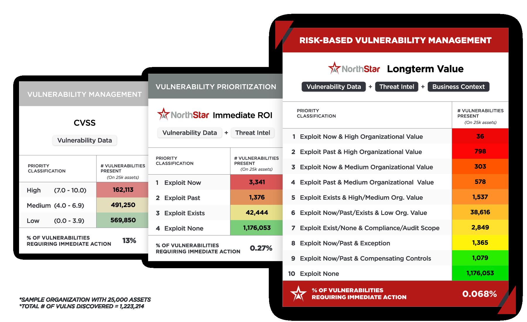 NorthStar Navigator provides true, mature Risk-Based Vulnerability Management