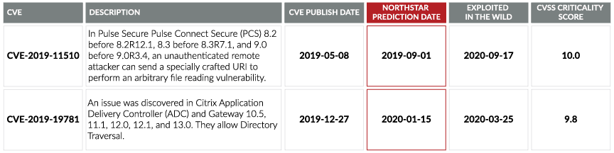 NorthStar Vulnerability Prediction Validation
